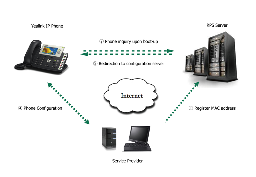 RPS - Redirection and Provisioning Service by Yealink | 888VoIP