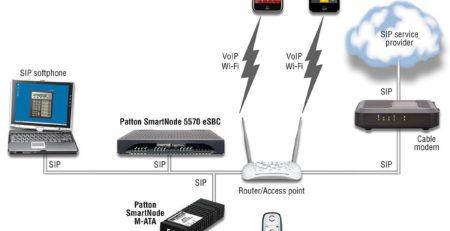 Patton eSBCs