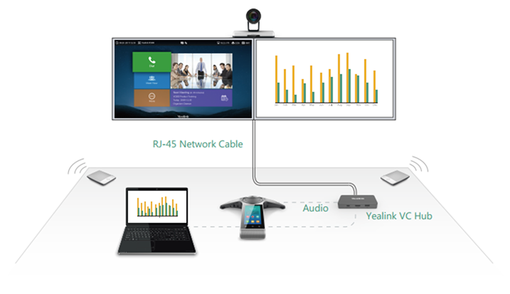 Yealink VC800 Room Setup from 888VoIP