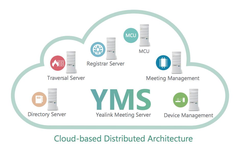 YMS Servers