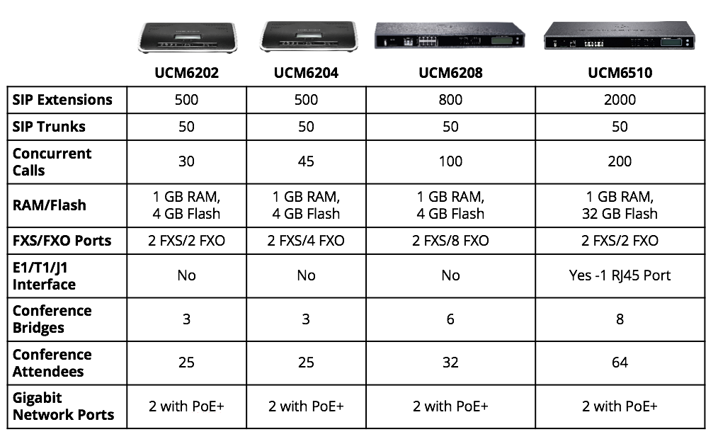The Endless Reasons to Choose a Grandstream UCM   888VoIP