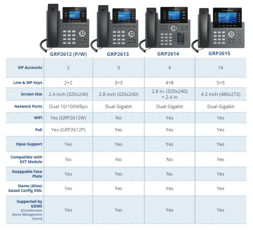 Grandstream GRP2600 Series Model Comparison Table