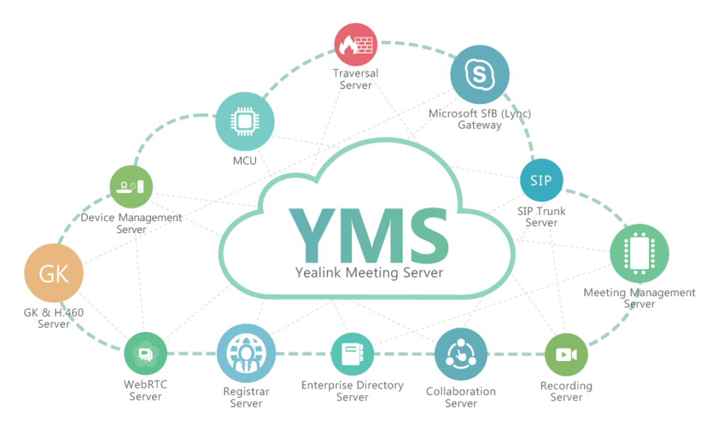 Resultado de imagem para yealink meeting server