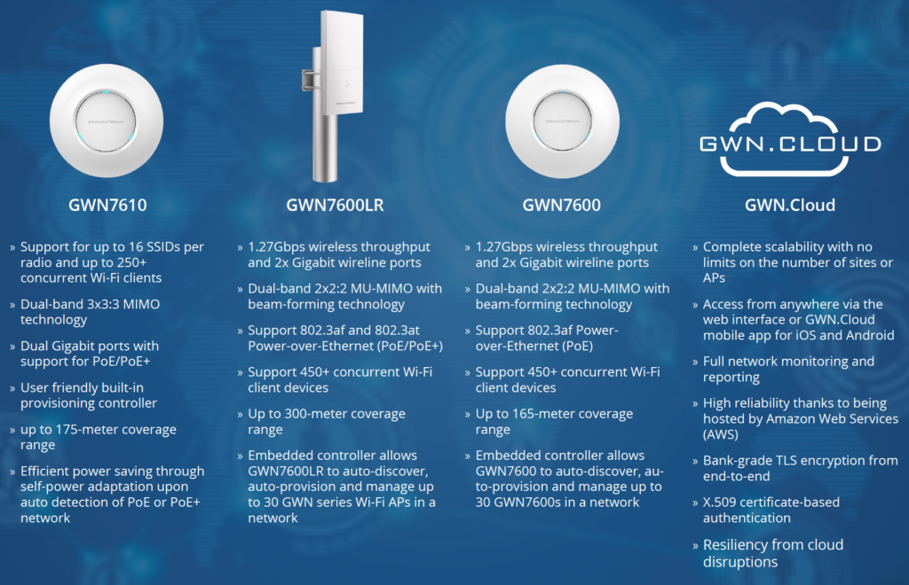 Grandstream Access Points and GWN.Cloud